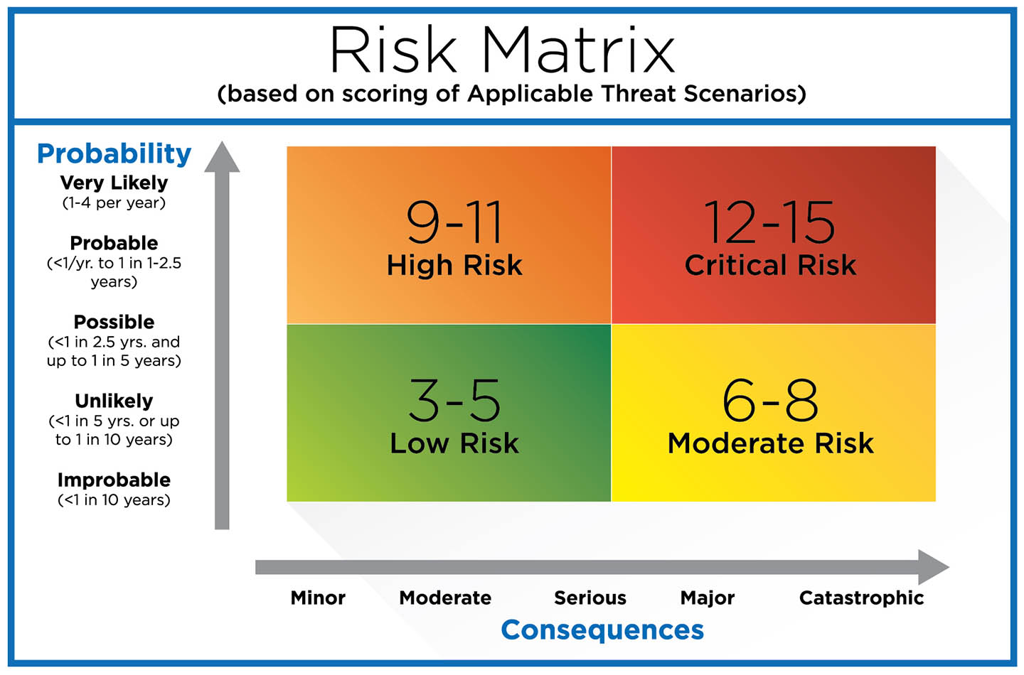 Risk Matrix Chart - Business Protection Specialists