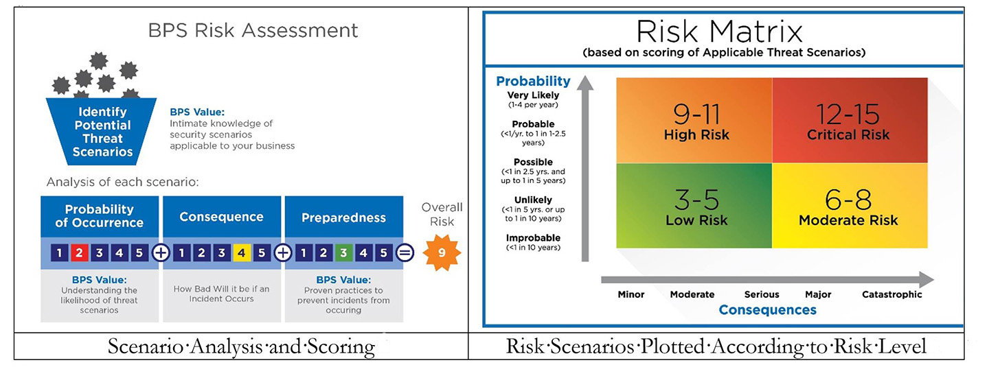 BPS-PhysicalSecurityRiskAssessment-Matrix