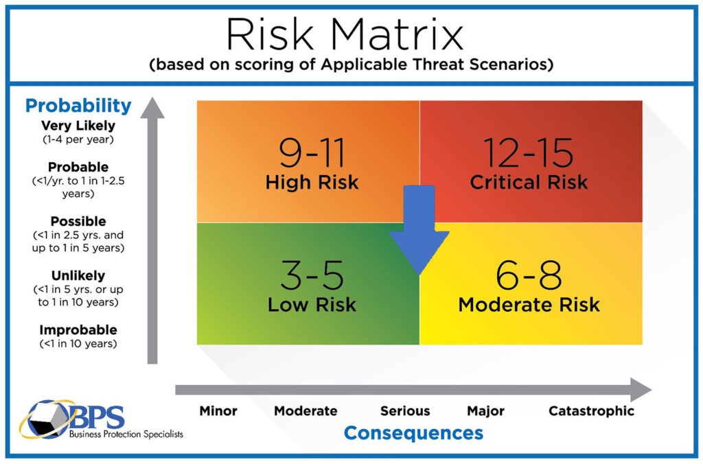 BPS-Risk Matrix-Physical Security Risk Assessment