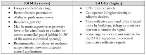Wireless Access Control In Higher Education