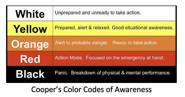 coopers color codes of awareness